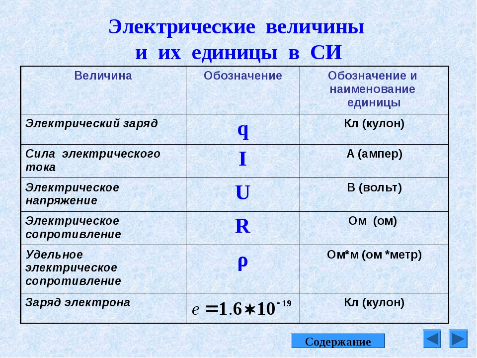 Электрические величины и их единицы в СИ Содержание ВеличинаОбозначениеОбоз...