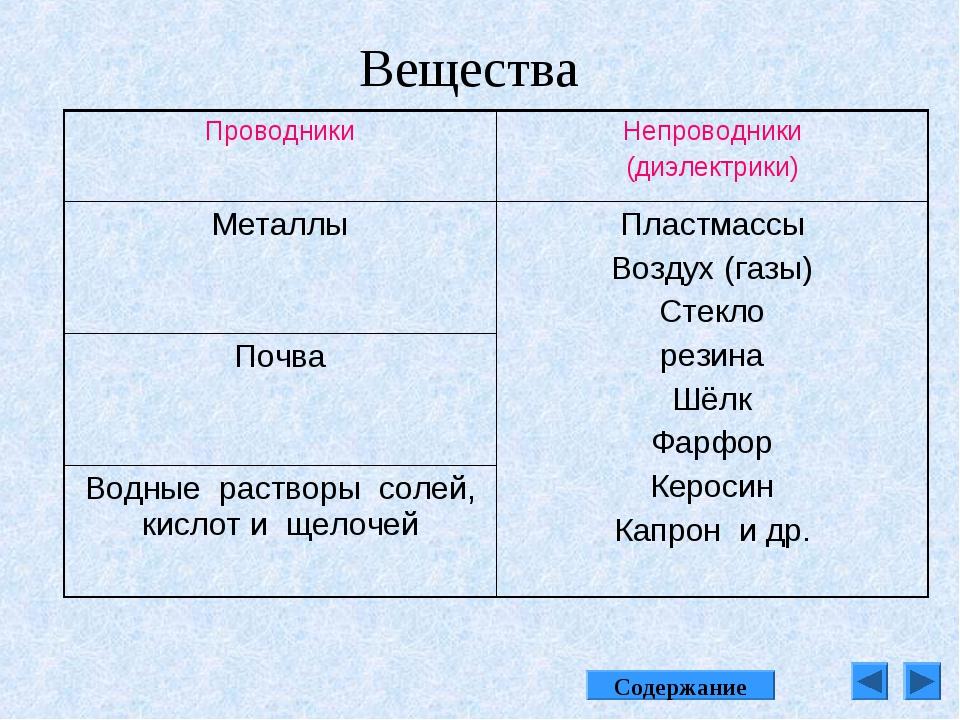 Вещества Содержание ПроводникиНепроводники (диэлектрики) МеталлыПластмассы...