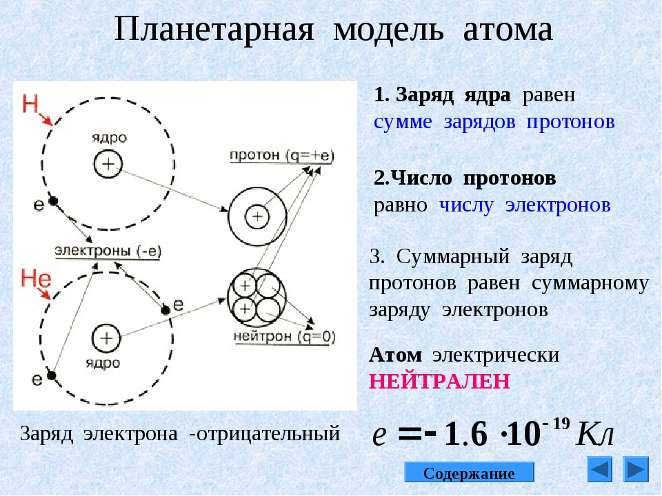 Планетарная модель атома 1. Заряд ядра равен сумме зарядов протонов 2.Число п...