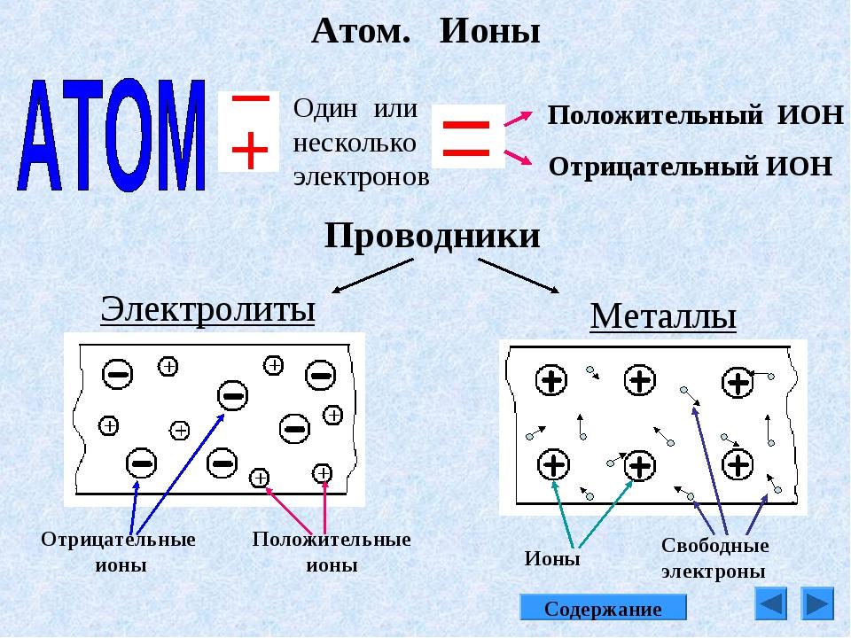 Атом. Ионы Один или несколько электронов Положительный ИОН Отрицательный ИОН...