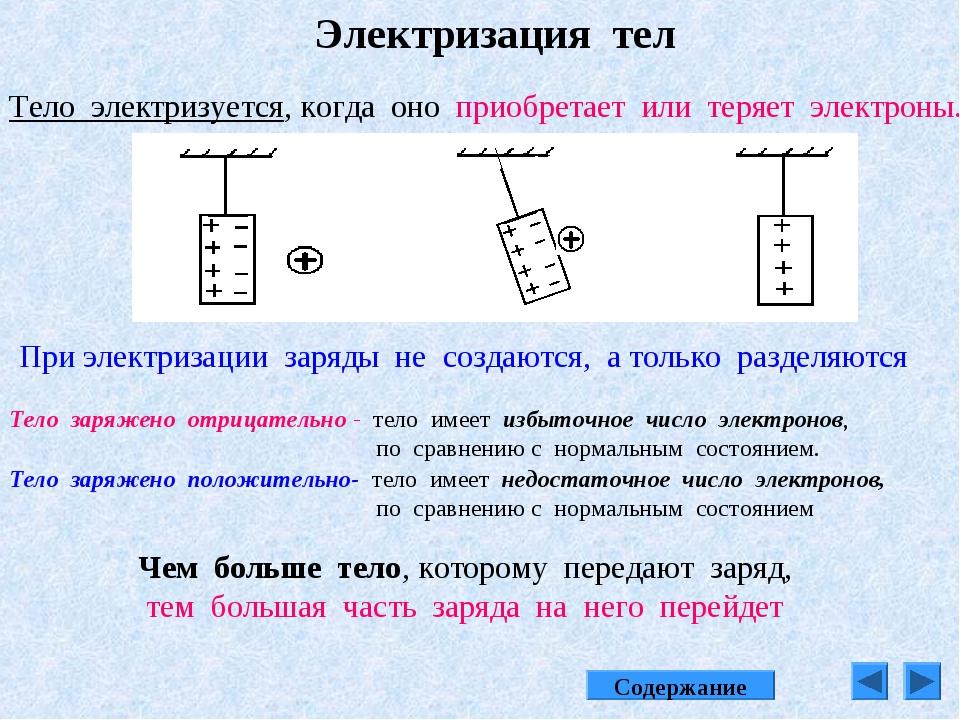 Электризация тел Тело электризуется, когда оно приобретает или теряет электро...