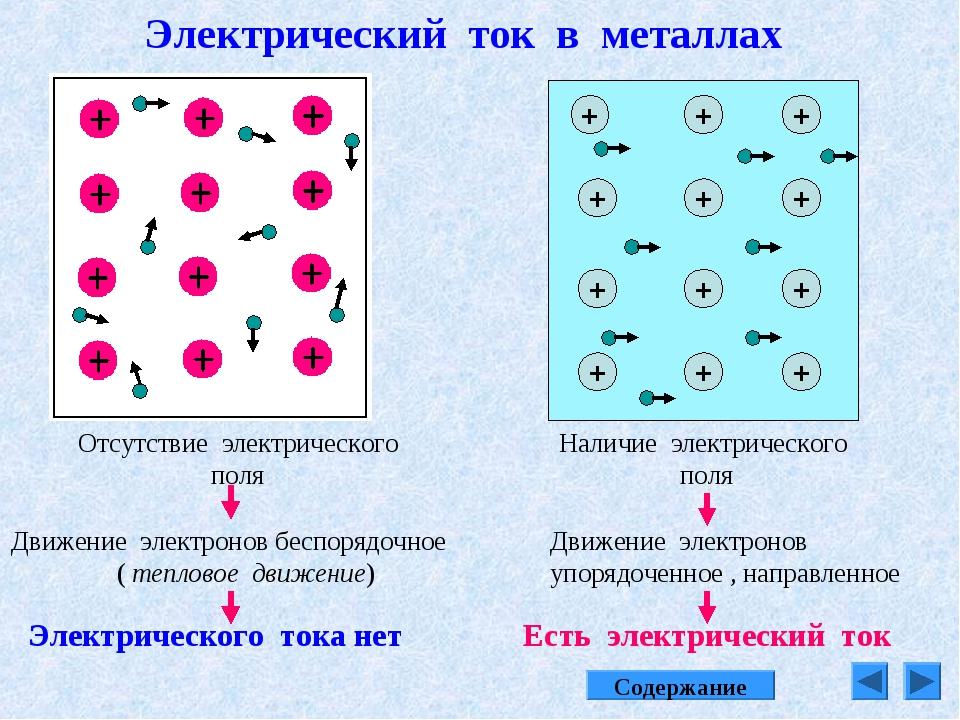 Электрический ток в металлах Отсутствие электрического поля + + + + + + + + +...