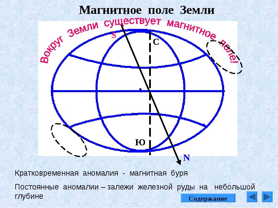 Магнитное поле Земли N S С Ю Кратковременная аномалия - магнитная буря Постоя...