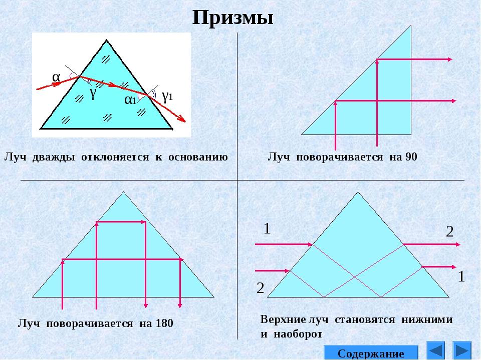 Призмы Луч дважды отклоняется к основанию α γ α1 γ1 Луч поворачивается на 180...