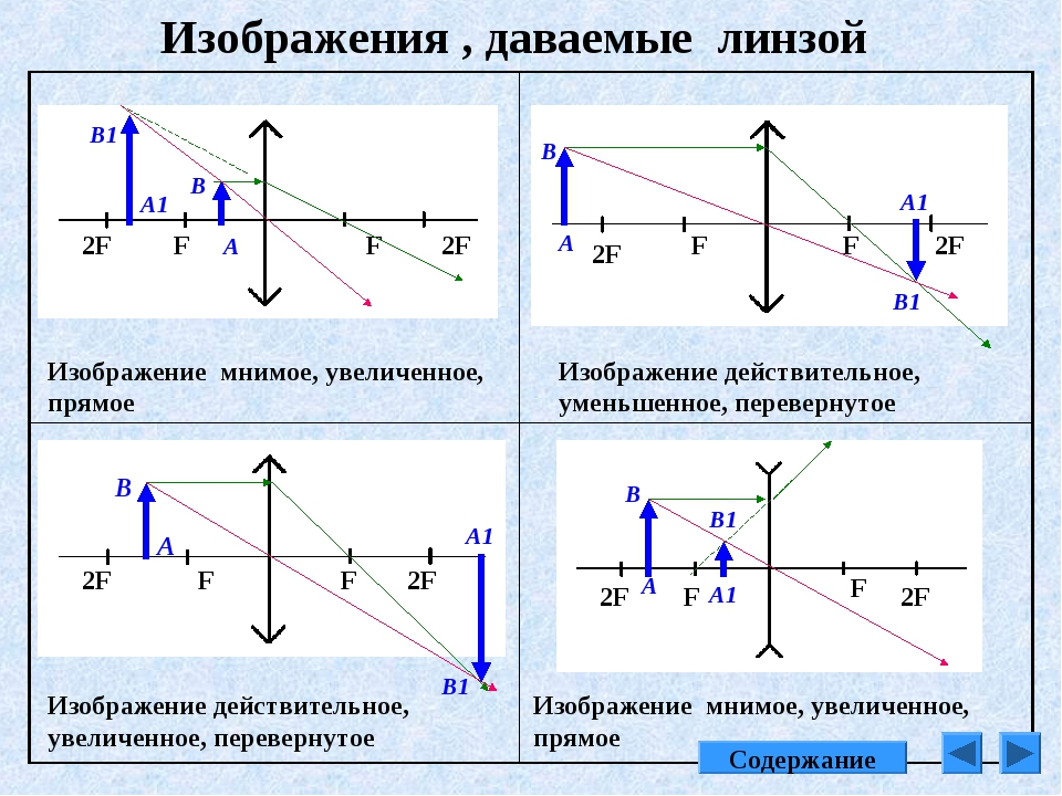 Изображения , даваемые линзой Изображение мнимое, увеличенное, прямое F F 2F...