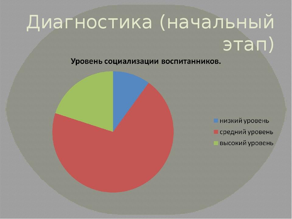 Диагностика (начальный этап) 20% 10% 70%