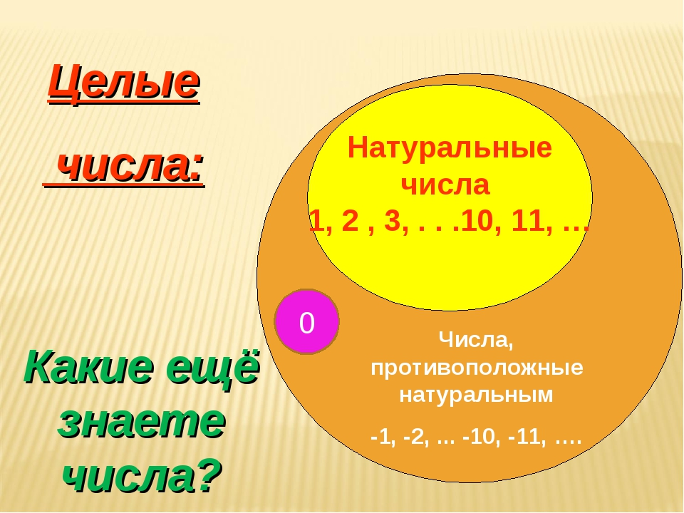 Целые числа: Числа, противоположные натуральным -1, -2, ... -10, -11, …. Каки...
