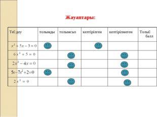 Жауаптары: Теңдеу толымдытолымсыз келтірілген келтірілмегенТолық балл