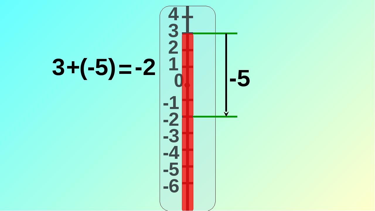 4 3 2 1 -1 0 -2 -3 -4 -5 -6 -5 3 (-5) + = -2