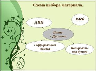 Схема выбора материала.