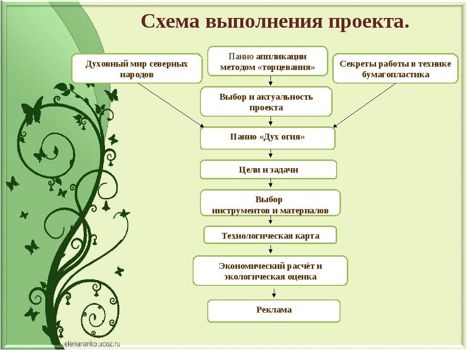 Духовный мир северных народов Панно аппликации методом «торцевания» Секреты р...