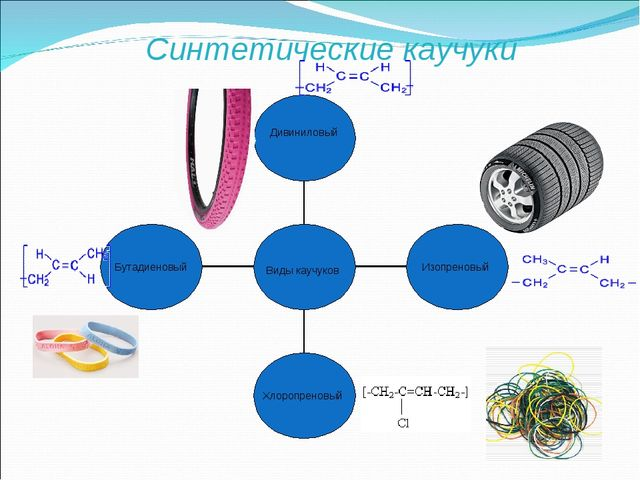 Синтетические каучуки Виды каучуков
