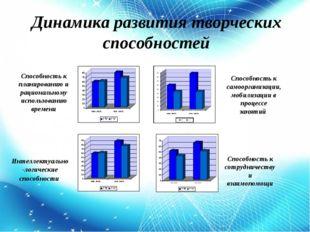 Cпособность к планированию и рациональному использованию времени Способность