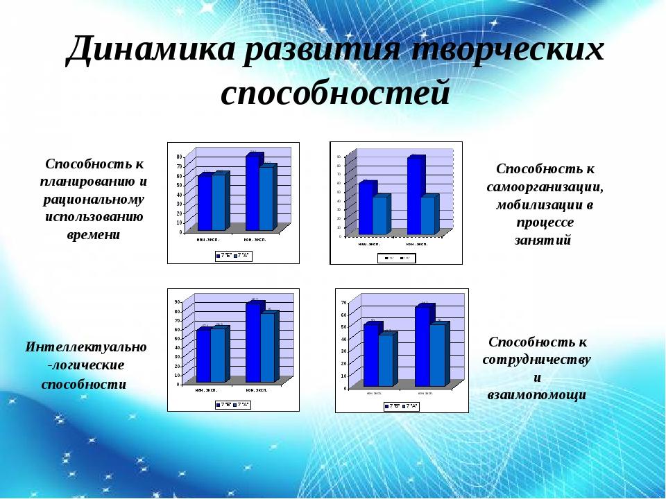 Cпособность к планированию и рациональному использованию времени Способность...