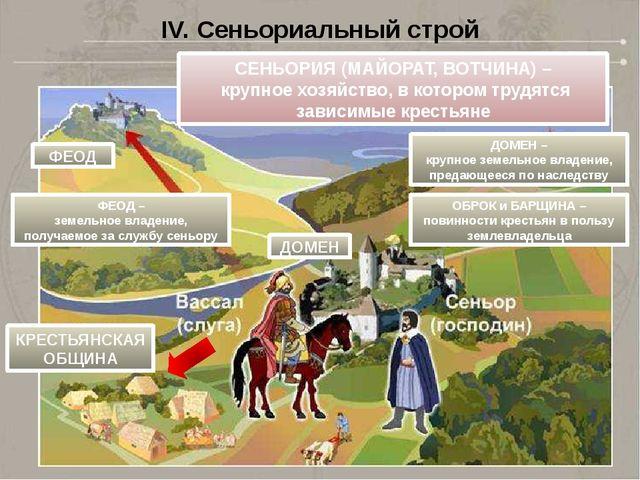 IV. Сеньориальный строй СЕНЬОРИЯ (МАЙОРАТ, ВОТЧИНА) – крупное хозяйство, в ко...
