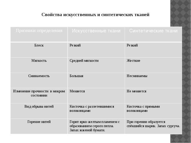 Свойства искусственных и синтетических тканей Признаки определения Искусствен...