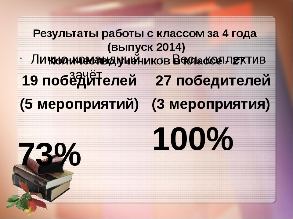 Результаты работы с классом за 4 года (выпуск 2014) Количество учеников в кла...