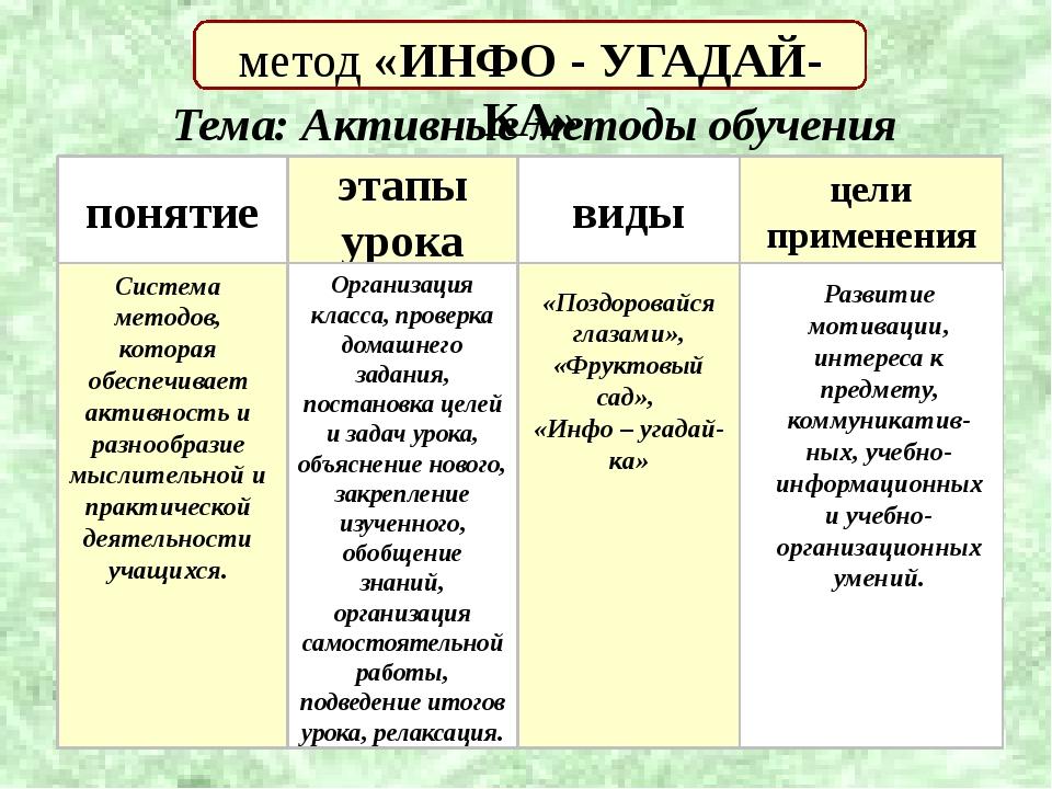 метод «ИНФО - УГАДАЙ-КА» понятие . этапы урока виды цели применения Система...