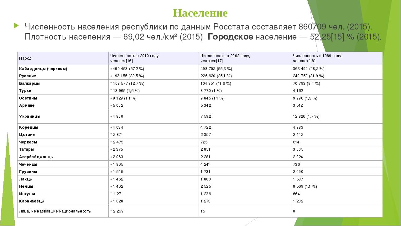 Население Численность населения республики по данным Росстата составляет 8607...