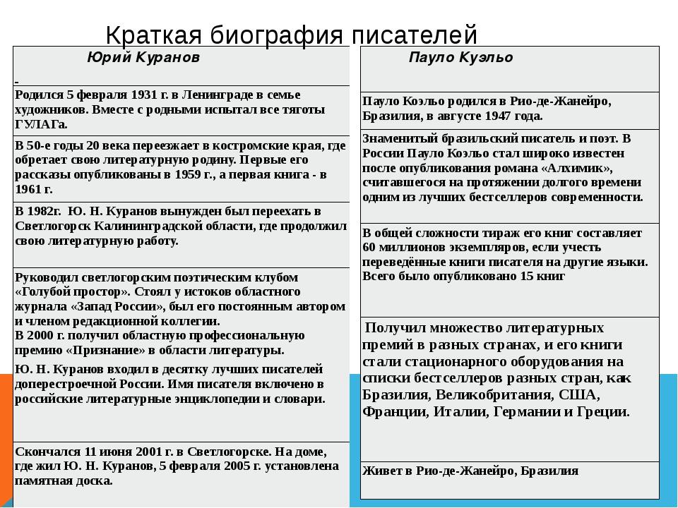 Краткая биография писателей ЮрийКуранов Родился 5 февраля 1931 г. в Ленинград...