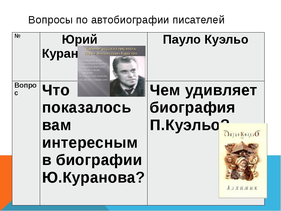 Вопросы по автобиографии писателей № ЮрийКуранов ПаулоКуэльо Вопрос Что показ...