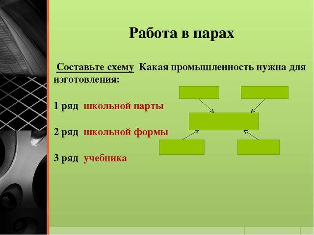 Работа в парах Составьте схему Какая промышленность нужна для изготовления: 1...