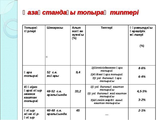 Қазақстандағы топырақ типтері Топырақ түрлеріШекарасы Алып жатқан аумағы (%...