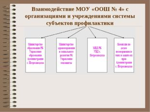 Взаимодействие МОУ «ООШ № 4» с организациями и учреждениями системы субъектов