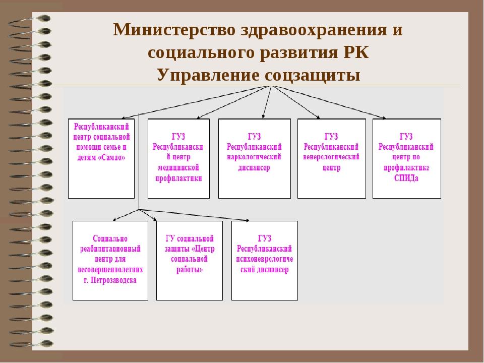 Министерство здравоохранения и социального развития РК Управление соцзащиты