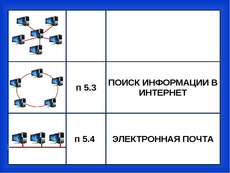 п 5.2 ГЛОБАЛЬНЫЕ ИНФОРМАЦИОННЫЕ СЕТИ п 5.3 ПОИСКИНФОРМАЦИИ В ИНТЕРНЕТ п 5.4...
