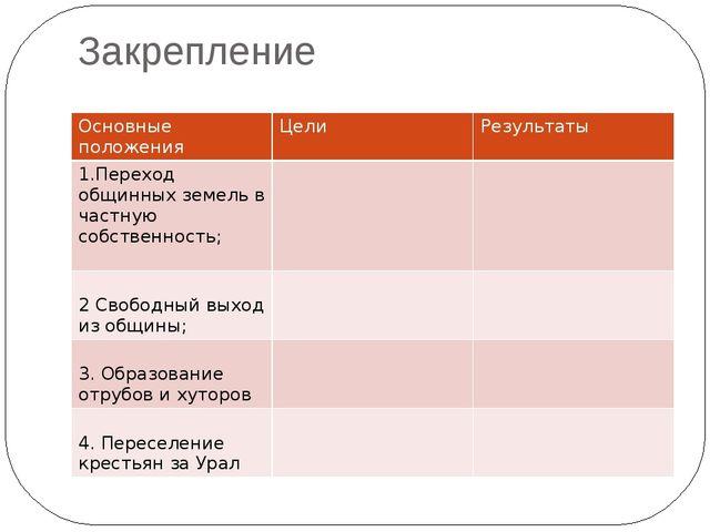 Закрепление Основные положения Цели Результаты 1.Переход общинных земель в ча...