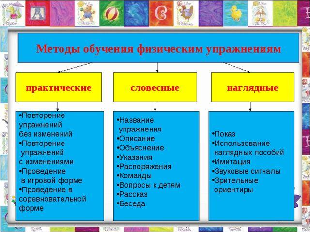 Методы обучения физическим упражнениям Методы обучения физическим упражнениям...