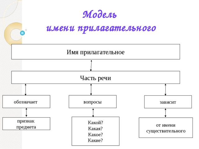 Имя прилагательное Модель имени прилагательного Часть речи обозначает признак...