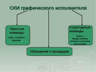 СКИ графического исполнителя Простые команды (шаг, поворот, прыжок) Структурн