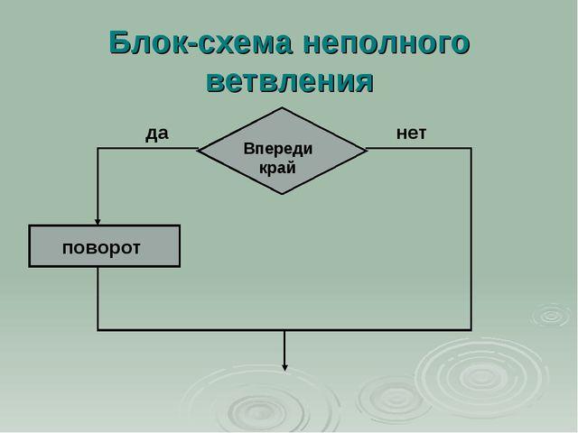 Блок-схема неполного ветвления поворот Впереди край да нет