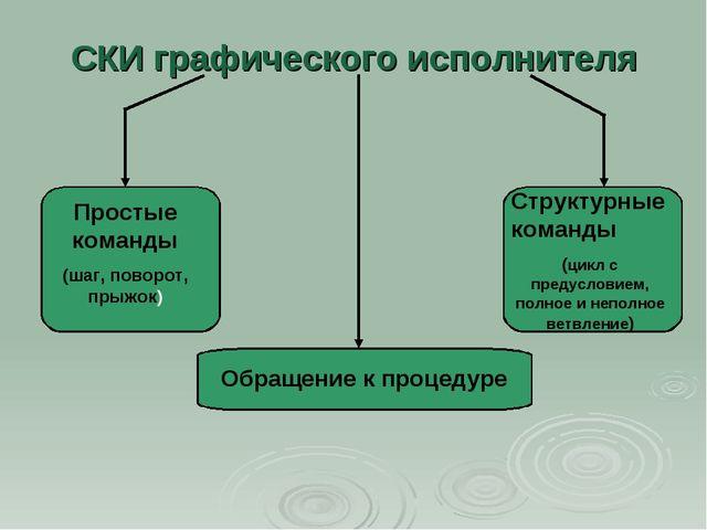 СКИ графического исполнителя Простые команды (шаг, поворот, прыжок) Структурн...