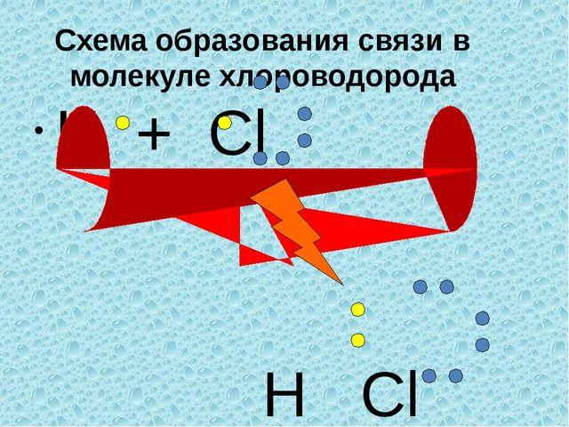 Схема образования связи в молекуле хлороводорода H + Cl H Cl