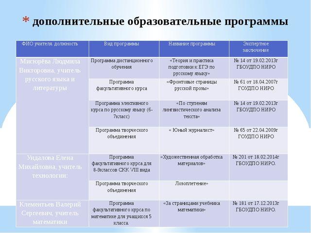 дополнительные образовательные программы ФИО учителя. должность Вид программы...