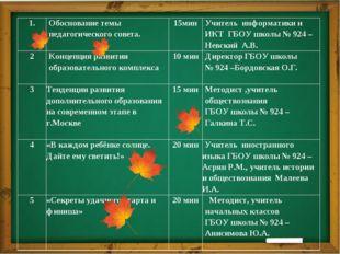 1. Обоснование темы педагогического совета. 15мин Учитель информатики и ИКТГ