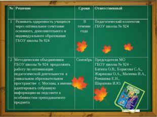 № Решение Сроки Ответственный 1 Развивать одаренность учащихся через оптимал
