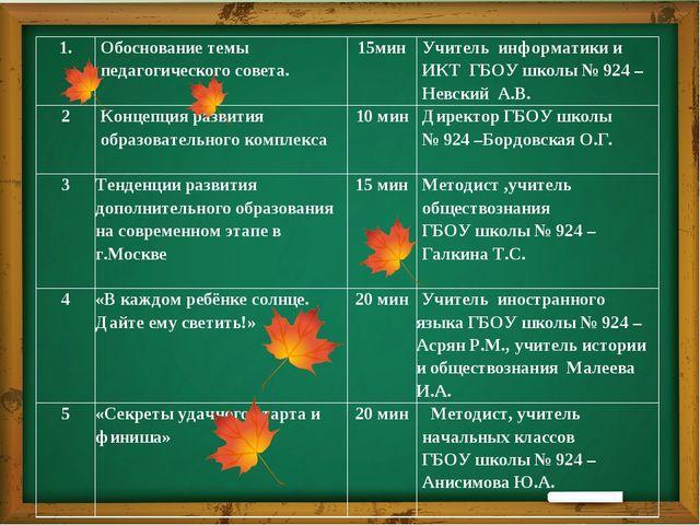 1. Обоснование темы педагогического совета. 15мин Учитель информатики и ИКТГ...