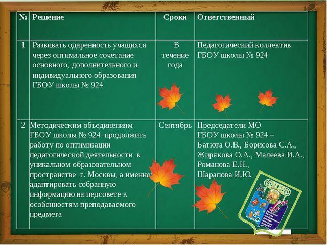 № Решение Сроки Ответственный 1 Развивать одаренность учащихся через оптимал...