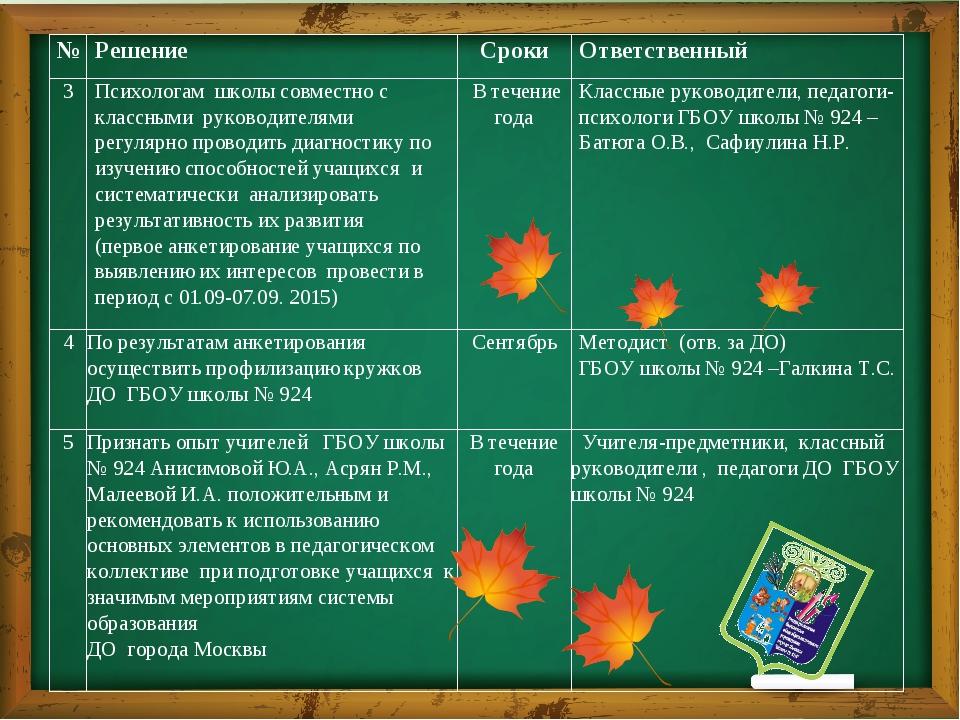 № Решение Сроки Ответственный 3 Психологам школы совместно с классными руко...