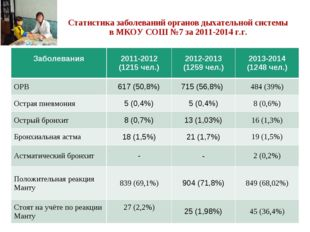Статистика заболеваний органов дыхательной системы в МКОУ СОШ №7 за 2011-2014
