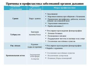 Причины и профилактика заболеваний органов дыхания Название заболеванияПричи