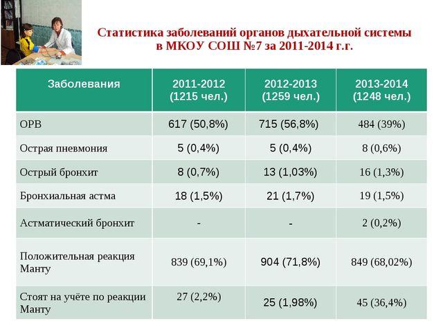 Статистика заболеваний органов дыхательной системы в МКОУ СОШ №7 за 2011-2014...