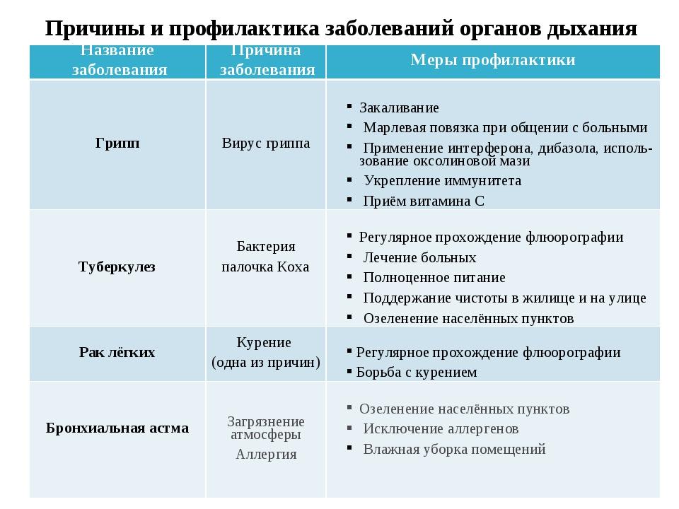 Причины и профилактика заболеваний органов дыхания Название заболеванияПричи...