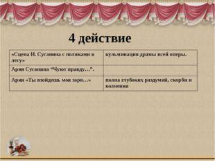 4 действие «Сцена И. Сусанина с поляками в лесу» кульминация драмы всей оперы