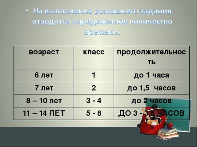 возраст класс продолжительность 6 лет 1 до 1 часа 7 лет 2 до 1,5 часов 8 – 1...