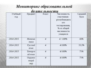 Мониторинг образовательной деятельности Учебный год Предмет Класс Численность